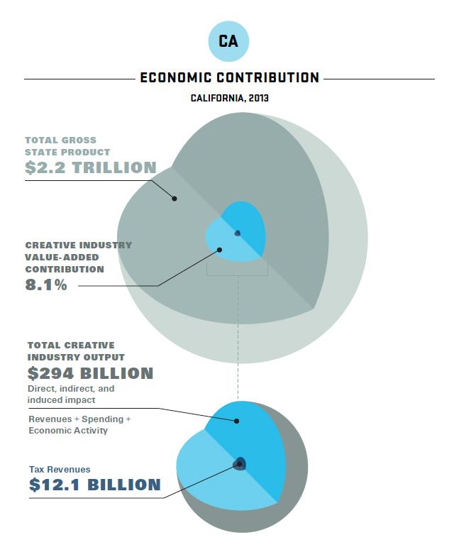 2014-Otis-Report-on-the-Creative-Economy-CA-revenues-sm